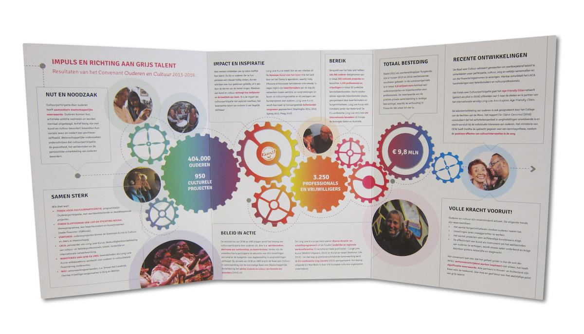 ouderen cultuur tekst onderzoek vertalen lang leve kunst cultuurparticipatie samenwerking synergie convenant drukwerkbegeleiding productie kca